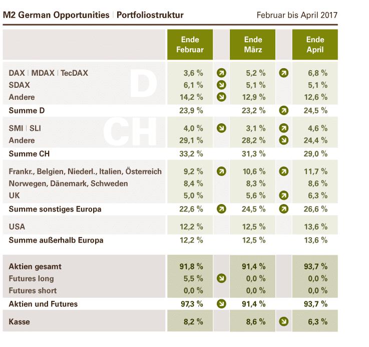 M2 German Opportunities – Portfoliostruktur Februar bis April 2017