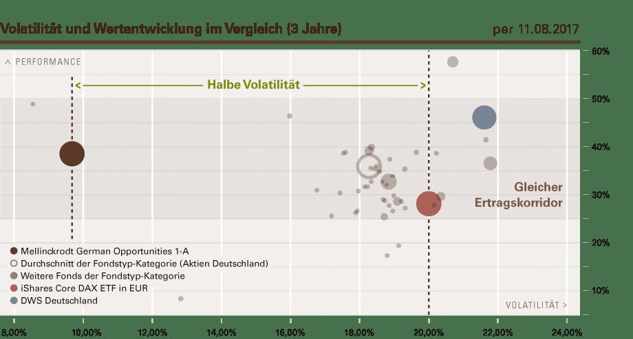 Volatilität und Wertentwicklung im Vergleich (3 Jahre).