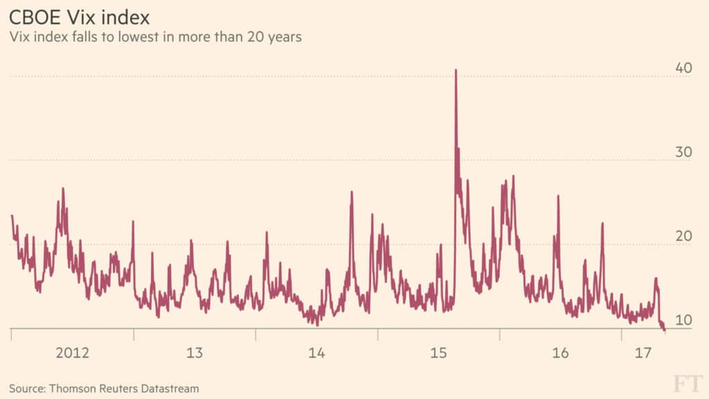 VIX-Index