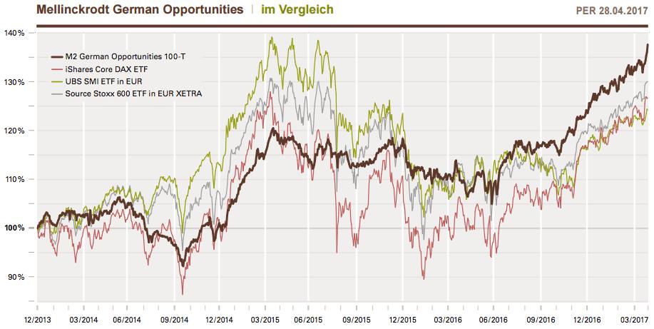 Entwicklung des Aktienfonds MELLINCKRODT GERMAN OPPORTUNITIES mit Fokus Deutschland und Schweiz