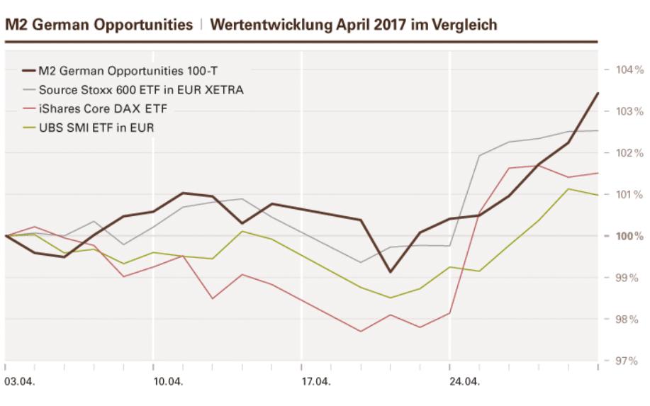 Wertentwicklung April 2017 im Vergleich