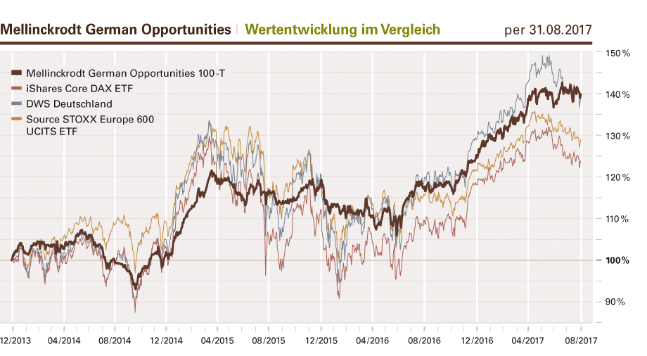 Entwicklung des Aktienfonds MELLINCKRODT GERMAN OPPORTUNITIES im Vergleich mit DAX, SMI, Stoxx 600