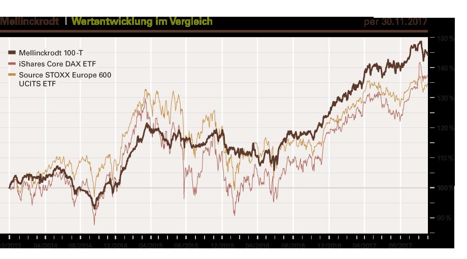 #1 Was sind Indizes? Ein Börsenindex bildet die Wertentwicklung ausgewählter Wertpapiere ab. Neben Aktienindizes gibt es eine Vielzahl anderer Wertpapierindizes, wie zum Beispiel Renten-, Rohstoff- und Immobilienindizes.